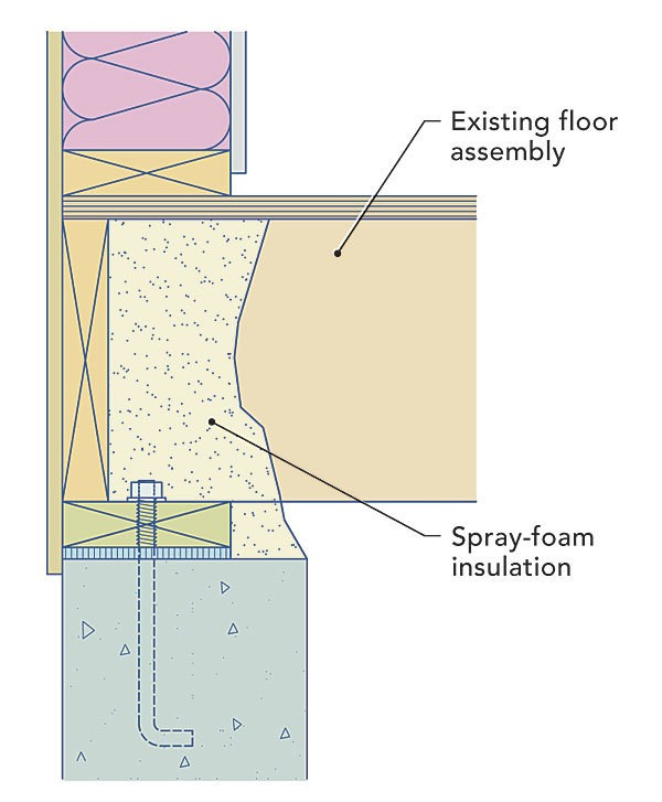 Illustration of Closed Cell Spray Foam Applied to Rim Joist and Sill Plate along a homes exterior foundation wall