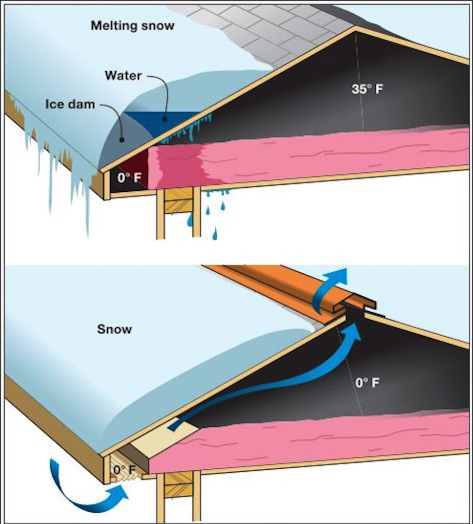 prevent ice dams ventilation