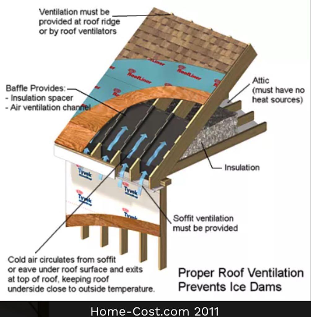 Attic Ventilation is crucial to a healthy Attic
