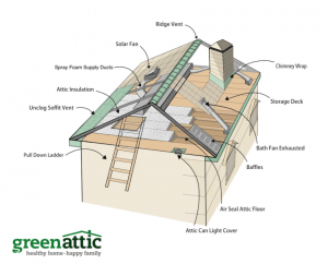 Green Green Attic Insulation Top 12 menu items Insulation