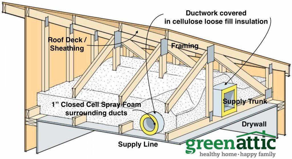ductwork in attics