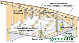 ductwork in attics