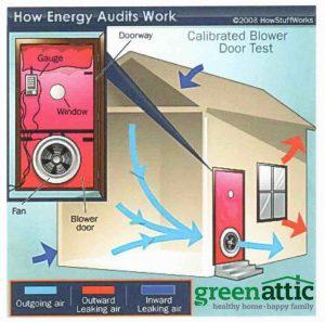 blower door test how stuff works green attic insulation