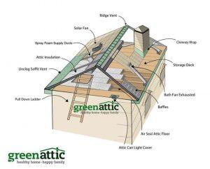 green attic insulation air seal baffles solar fan pest removal mold treatment ice dam prevention